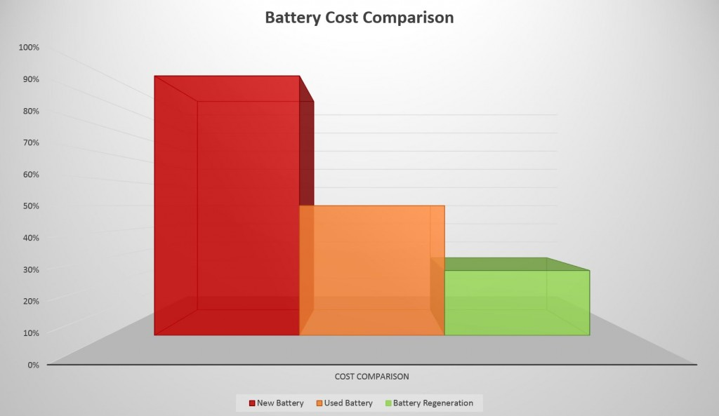 Battery Regeneration cost comparison